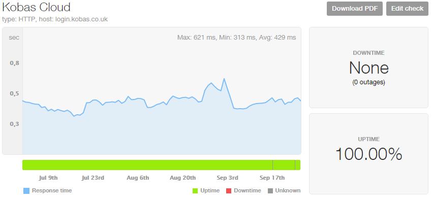 Pingdom Uptime Chart